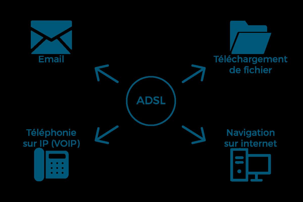 Les usages de l'ADSL en entreprise