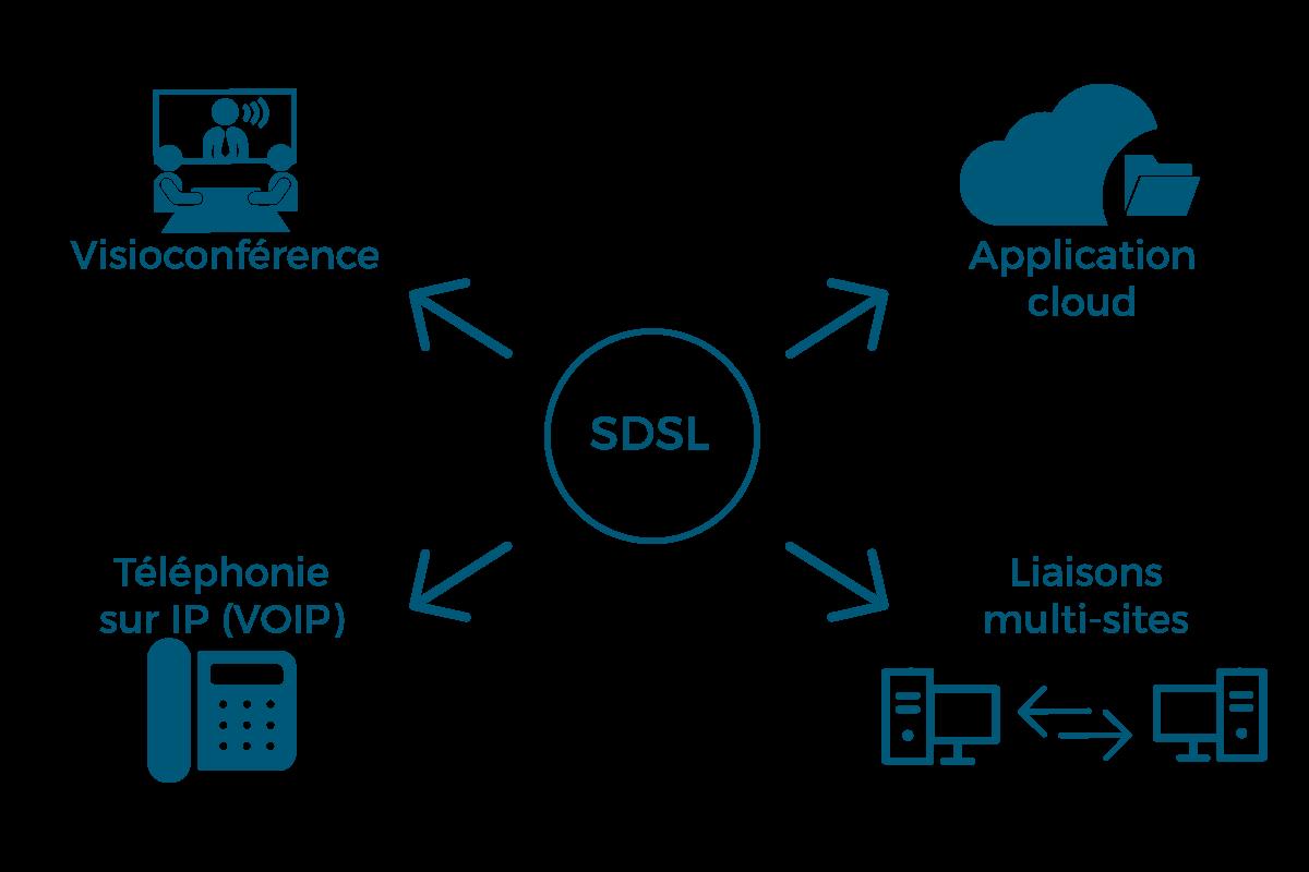 Les usages de la SDSL en entreprise
