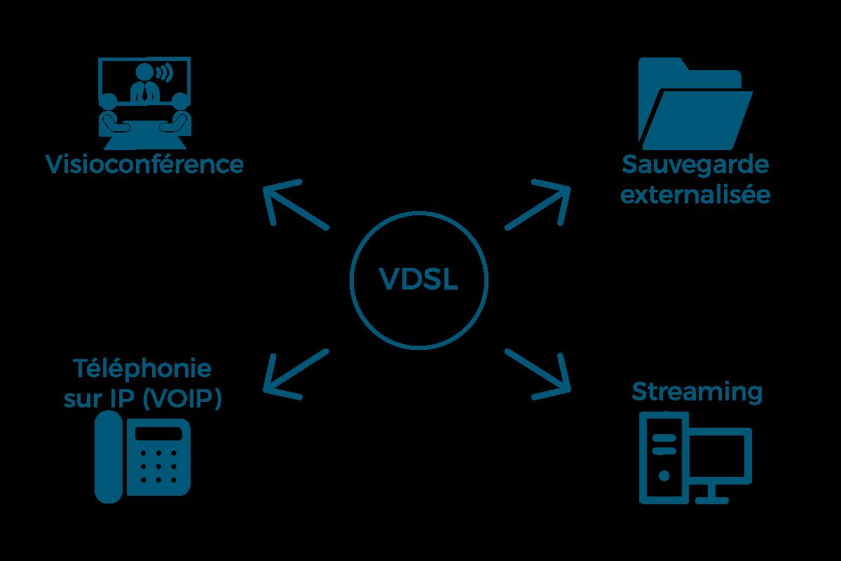 Les usages de la VDSL en entreprise