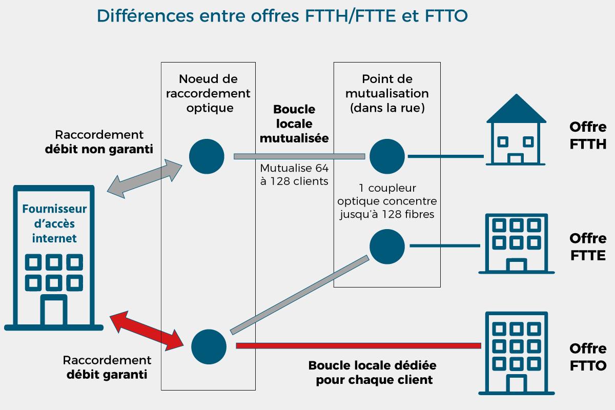 Explication différences fibres optiques