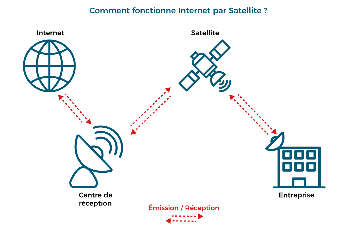 Schéma explicatif fonctionnement Internet par Satellite