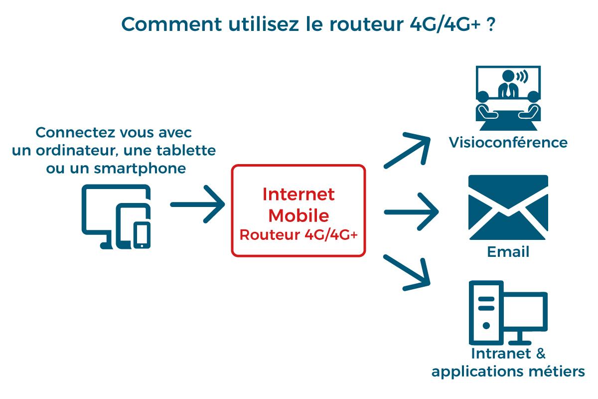 Schéma fonctionnement routeur 4G