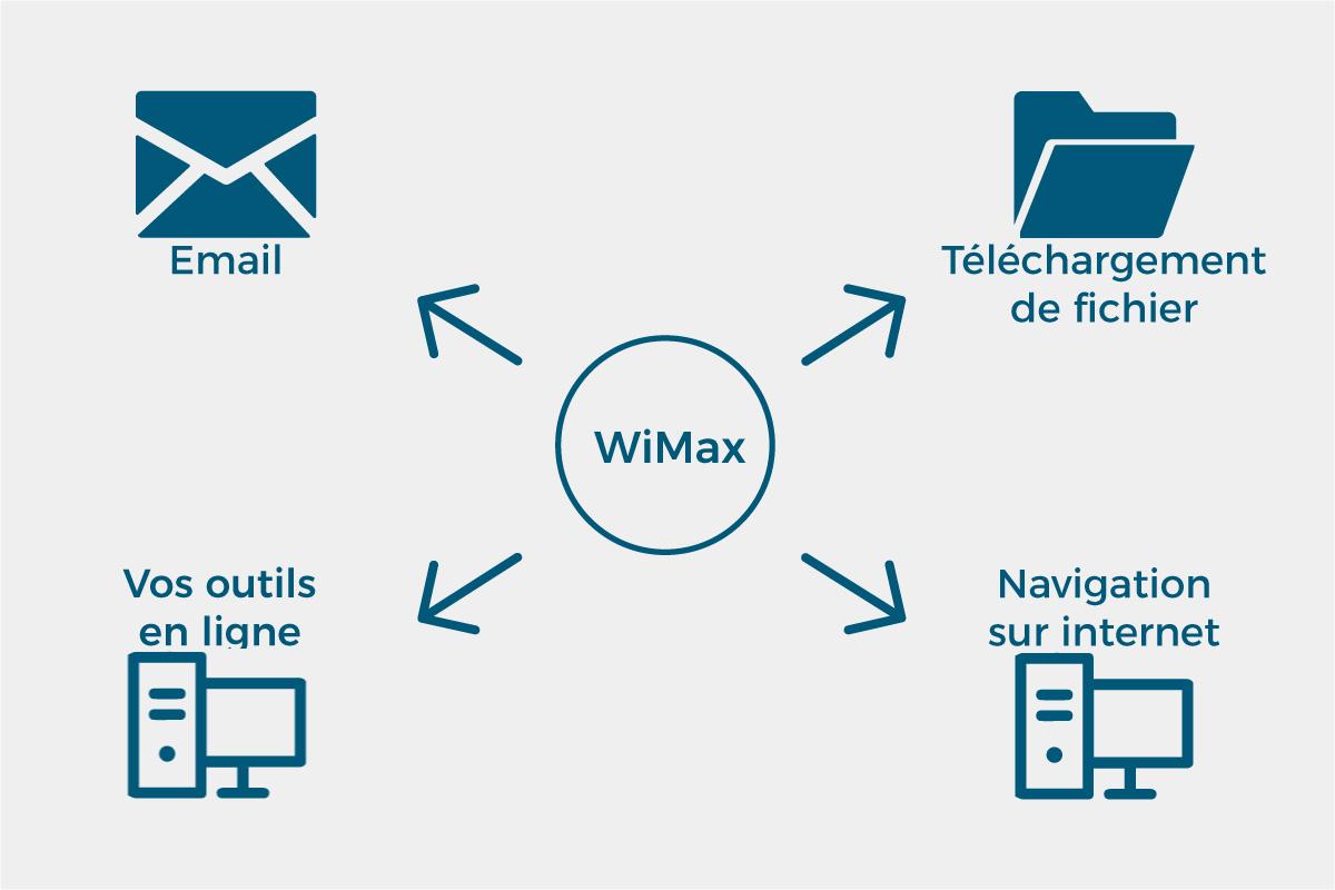Les usages du WiMax