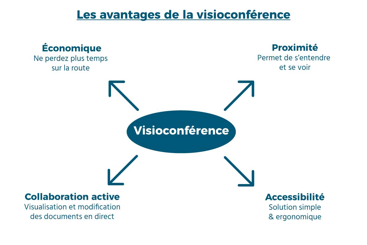 Les avantages de la visioconférence
