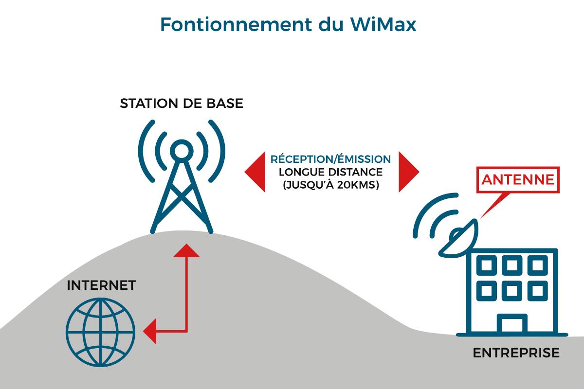 Fonctionnement WiMax