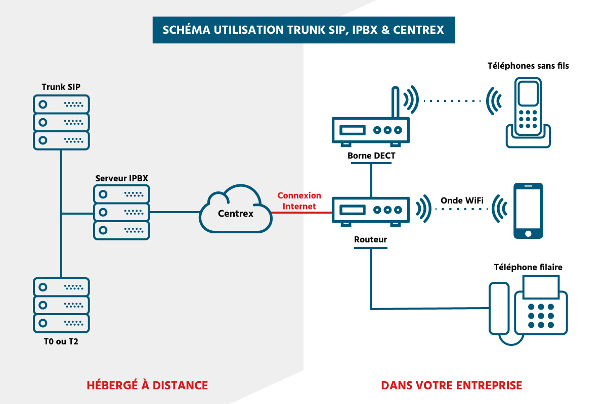 Schéma Trunk SIP, Centrex et IPBX