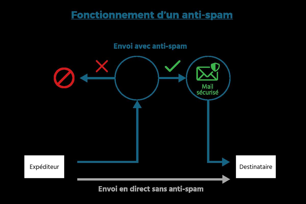 Fonctionnement d'un anti-spam - Schéma