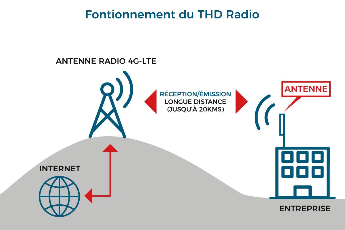 Schéma fonctionnement THD radio
