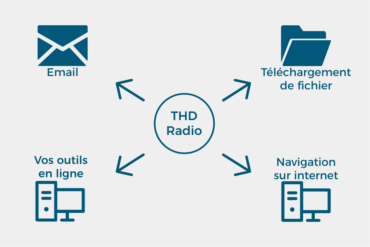 Usages du THD Radio